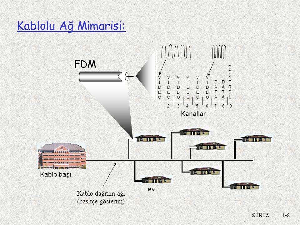 GİRİŞ1-8 Kablolu Ağ Mimarisi: ev Kablo başı Kablo dağıtım ağı (basitçe gösterim) Kanallar VIDEOVIDEO VIDEOVIDEO VIDEOVIDEO VIDEOVIDEO VIDEOVIDEO VIDEOVIDEO DATADATA DATADATA CONTROLCONTROL 1234 56789 FDM