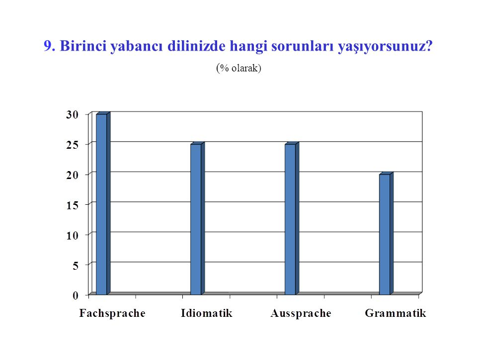9. Birinci yabancı dilinizde hangi sorunları yaşıyorsunuz? ( % olarak)