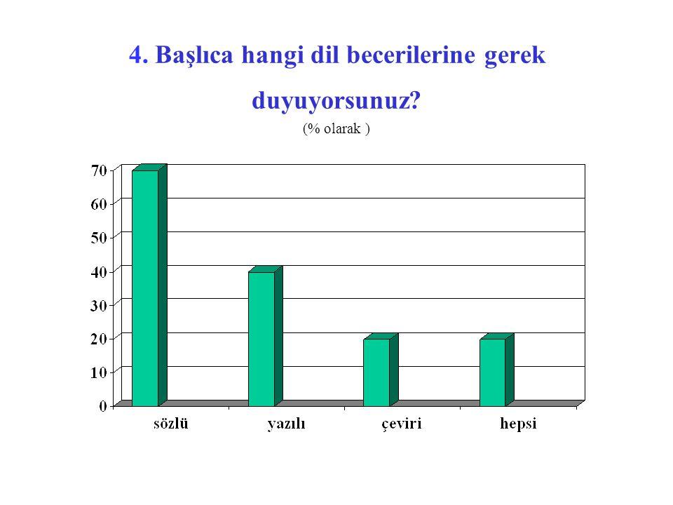 4. Başlıca hangi dil becerilerine gerek duyuyorsunuz? (% olarak )