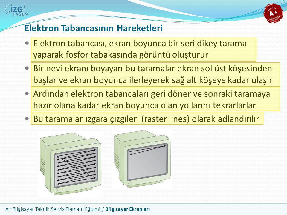 A+ Bilgisayar Teknik Servis Elemanı Eğitimi / Bilgisayar Ekranları  Elektron tabancası, ekran boyunca bir seri dikey tarama yaparak fosfor tabakasınd