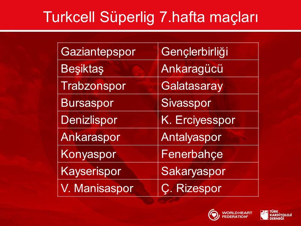Turkcell Süperlig 7.hafta maçları GaziantepsporGençlerbirliği BeşiktaşAnkaragücü TrabzonsporGalatasaray BursasporSivasspor DenizlisporK.