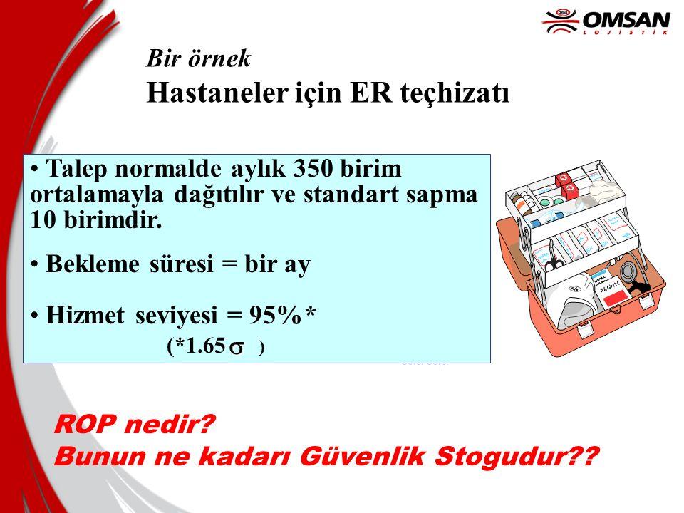 19 Uygun hizmet seviyesi nedir? Azlık maliyetini [Cu] Depolama maliyeti [Co] ile dengeleyin P (DDLT > ROP) * Cu = P (DDLT< ROP) * Co (1-Hizmet Seviyes