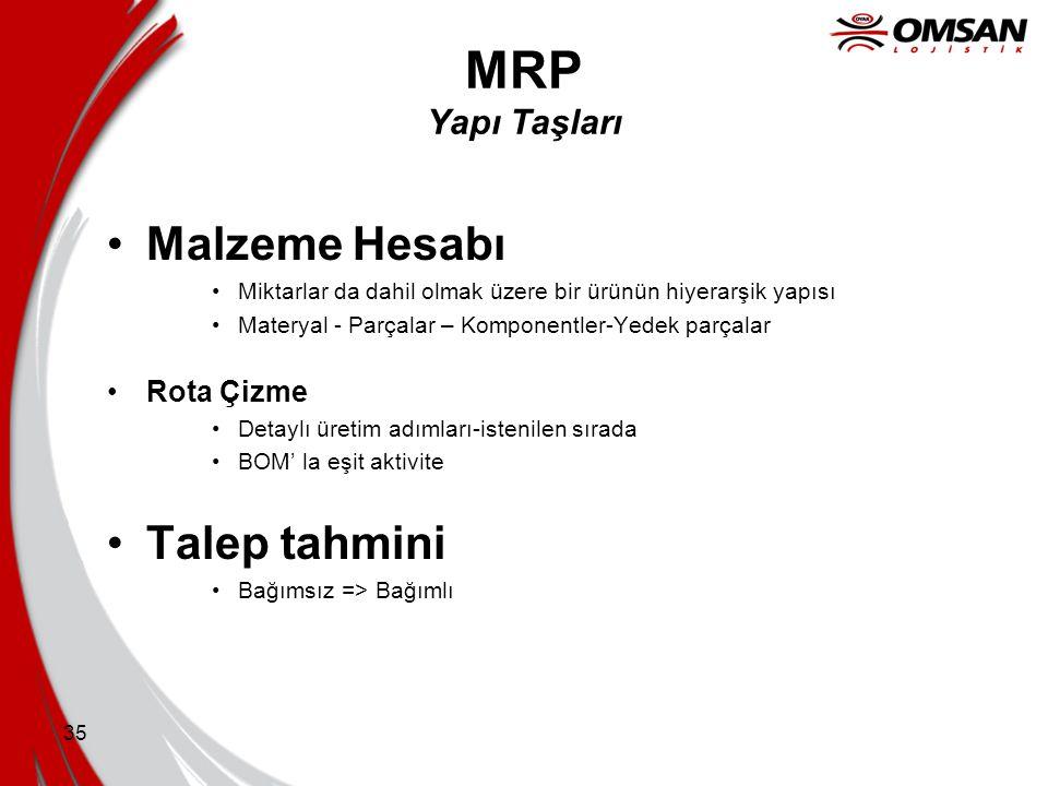 34 MRP Önemli Kavramlar •Bağımlı Talep •Parçaların ve malzemelerin üretimi (satın alınması) doğrudan bitmiş ürüne gösterilen talebe bağlıdır •Zaman ev