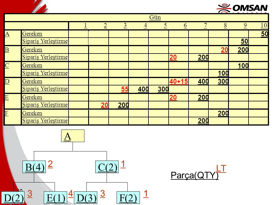 39 Day 12345678910 AGereken 50 Sipariş Yerleştirme 50 BGereken 20200 Sipariş Yerleştirme 20200 Yedek Parça B(4) E(1)D(2) C(2) F(2)D(3) A 21 1334 Parça