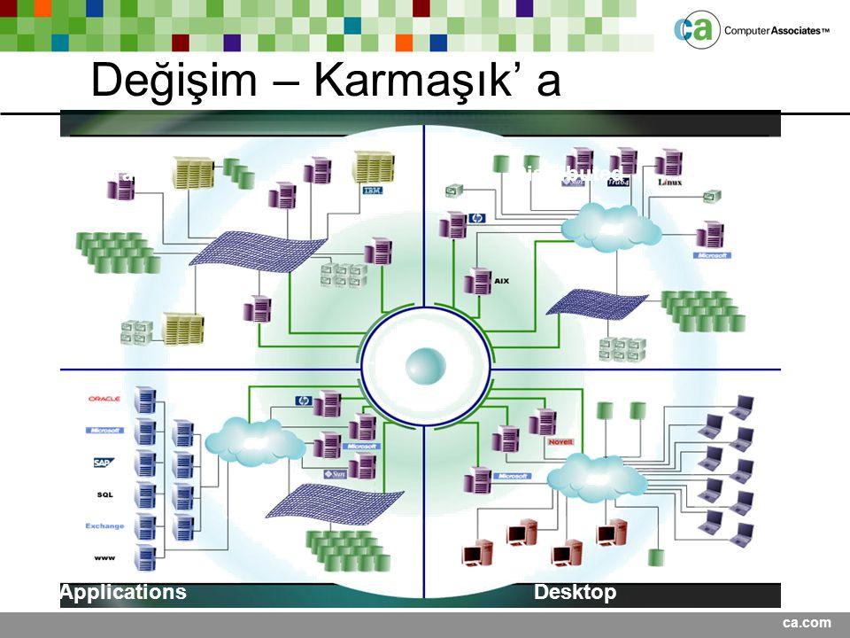 ca.com ApplicationsDesktop DistributedMainframe Değişim – Karmaşık' a