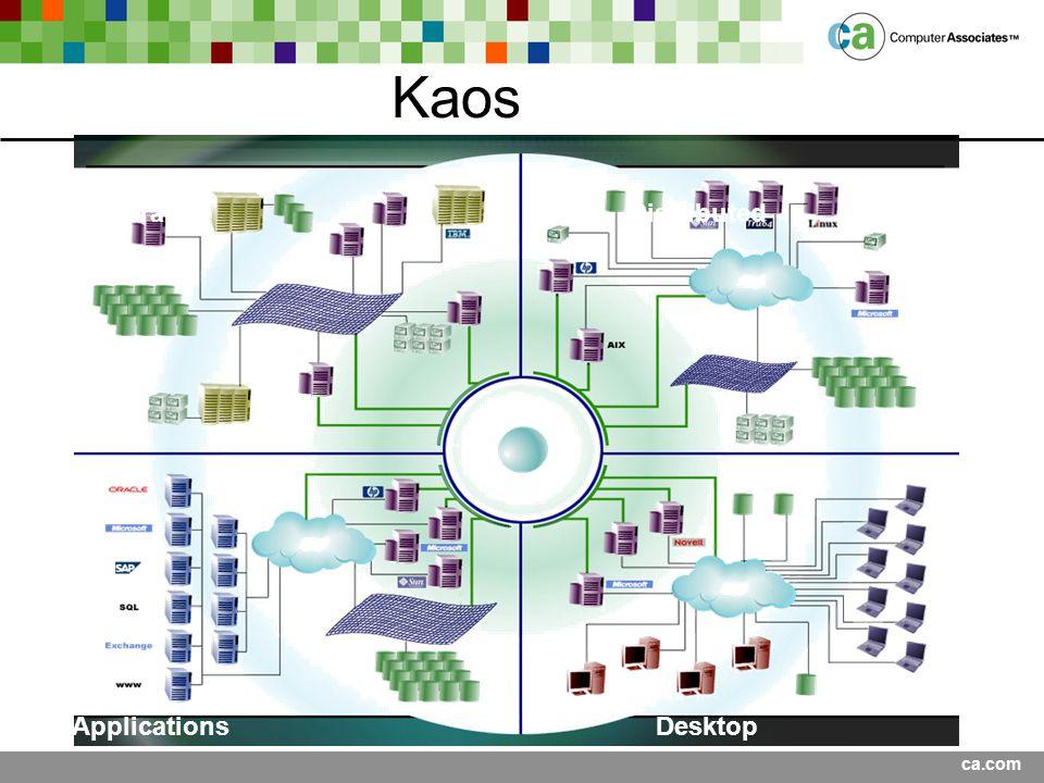 ca.com ApplicationsDesktop DistributedMainframe Kaos
