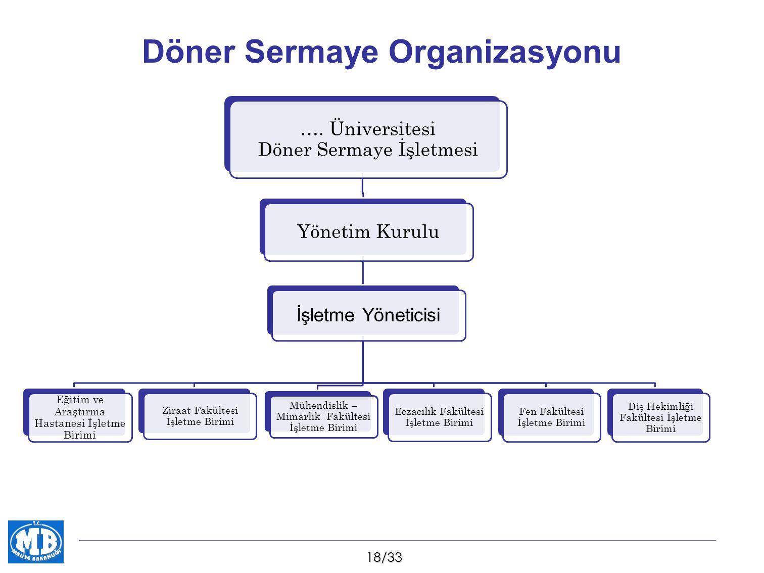 19/33 Yönetim Kurulu  Döner sermayeli işletmelerin yönetiminde yönetim kurulu sistemi getirildi.