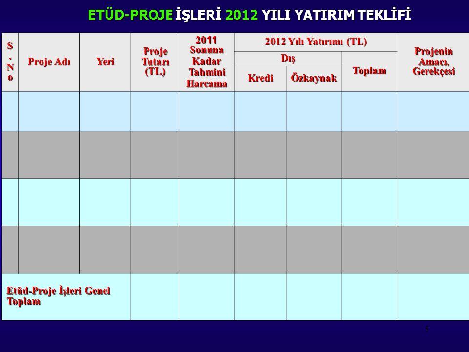 5 ETÜD-PROJE İŞLERİ 2012 YILI YATIRIM TEKLİFİ S.S.NoNoS.S.NoNo Proje Adı Yeri Proje Tutarı (TL) 20 11 Sonuna KadarTahminiHarcama 2012 Yılı Yatırımı (T