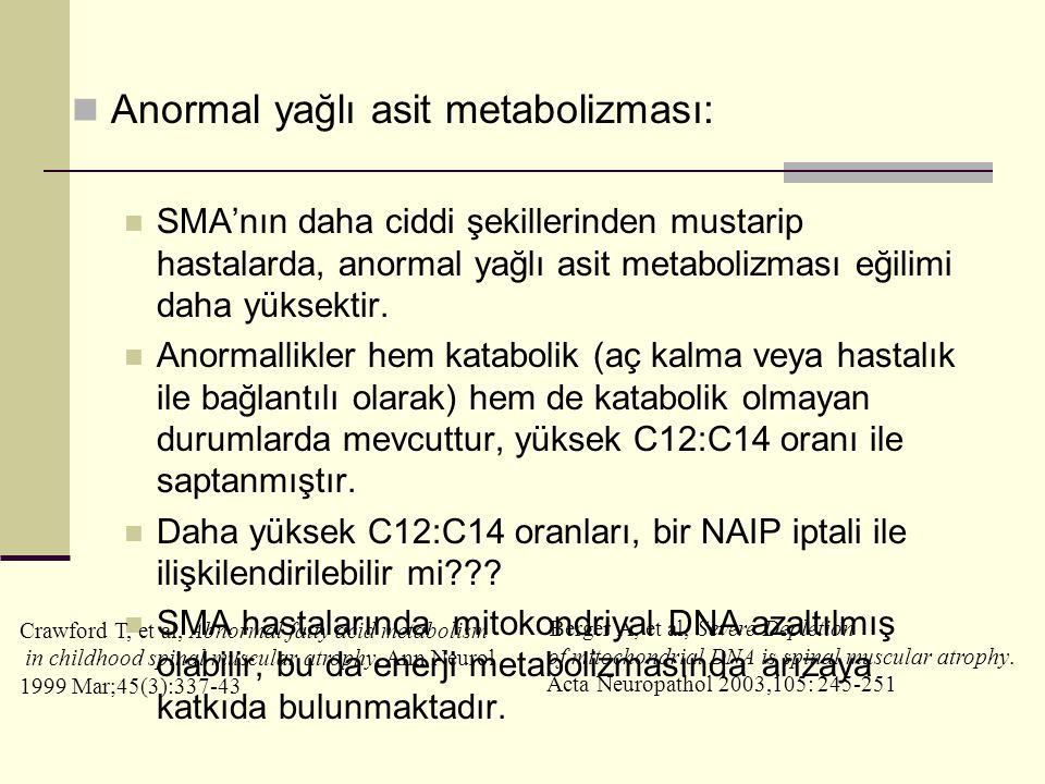  Anormal yağlı asit metabolizması:  SMA'nın daha ciddi şekillerinden mustarip hastalarda, anormal yağlı asit metabolizması eğilimi daha yüksektir. 