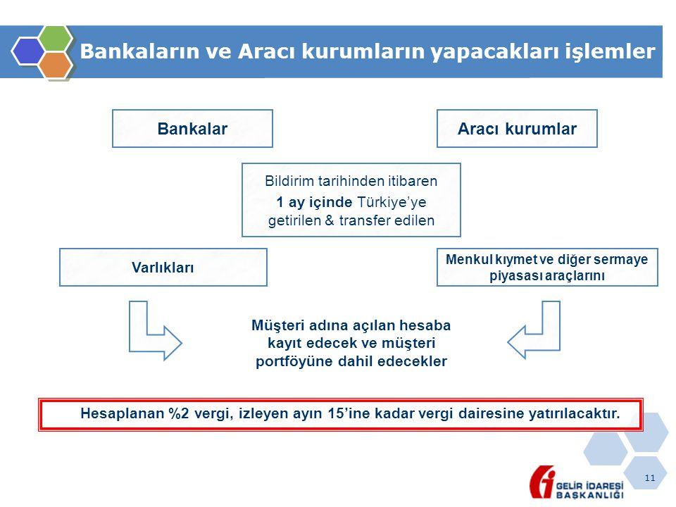 11 Bankaların ve Aracı kurumların yapacakları işlemler Bankalar Müşteri adına açılan hesaba kayıt edecek ve müşteri portföyüne dahil edecekler Aracı kurumlar Bildirim tarihinden itibaren 1 ay içinde Türkiye'ye getirilen & transfer edilen Varlıkları Menkul kıymet ve diğer sermaye piyasası araçlarını Hesaplanan %2 vergi, izleyen ayın 15'ine kadar vergi dairesine yatırılacaktır.