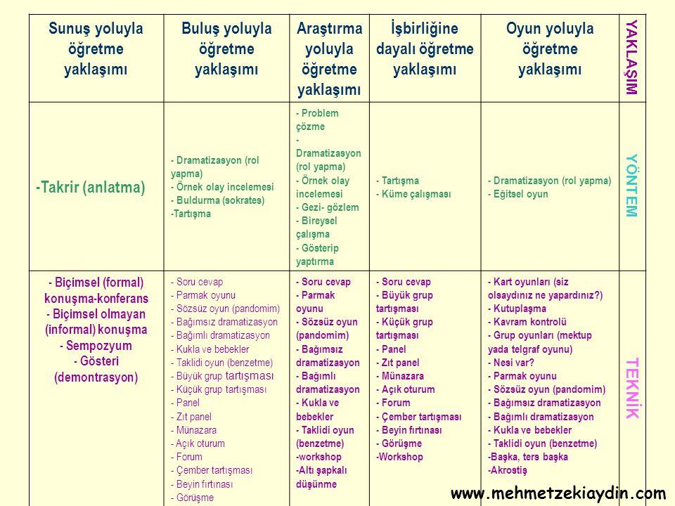 Sunuş yoluyla öğretme yaklaşımı Buluş yoluyla öğretme yaklaşımı Araştırma yoluyla öğretme yaklaşımı İşbirliğine dayalı öğretme yaklaşımı Oyun yoluyla öğretme yaklaşımı YAKLAŞIM -Takrir (anlatma) - Dramatizasyon (rol yapma) - Örnek olay incelemesi - Buldurma (sokrates) -Tartışma - Problem çözme - Dramatizasyon (rol yapma) - Örnek olay incelemesi - Gezi- gözlem - Bireysel çalışma - Gösterip yaptırma - Tartışma - Küme çalışması - Dramatizasyon (rol yapma) - Eğitsel oyun YÖNTEM - Biçimsel (formal) konuşma-konferans - Biçimsel olmayan (informal) konuşma - Sempozyum - Gösteri (demontrasyon) - Soru cevap - Parmak oyunu - Sözsüz oyun (pandomim) - Bağımsız dramatizasyon - Bağımlı dramatizasyon - Kukla ve bebekler - Taklidi oyun (benzetme) - Büyük grup tartışması - Küçük grup tartışması - Panel - Zıt panel - Münazara - Açık oturum - Forum - Çember tartışması - Beyin fırtınası - Görüşme - Soru cevap - Parmak oyunu - Sözsüz oyun (pandomim) - Bağımsız dramatizasyon - Bağımlı dramatizasyon - Kukla ve bebekler - Taklidi oyun (benzetme) -workshop -Altı şapkalı düşünme - Soru cevap - Büyük grup tartışması - Küçük grup tartışması - Panel - Zıt panel - Münazara - Açık oturum - Forum - Çember tartışması - Beyin fırtınası - Görüşme -Workshop - Kart oyunları (siz olsaydınız ne yapardınız?) - Kutuplaşma - Kavram kontrolü - Grup oyunları (mektup yada telgraf oyunu) - Nesi var.