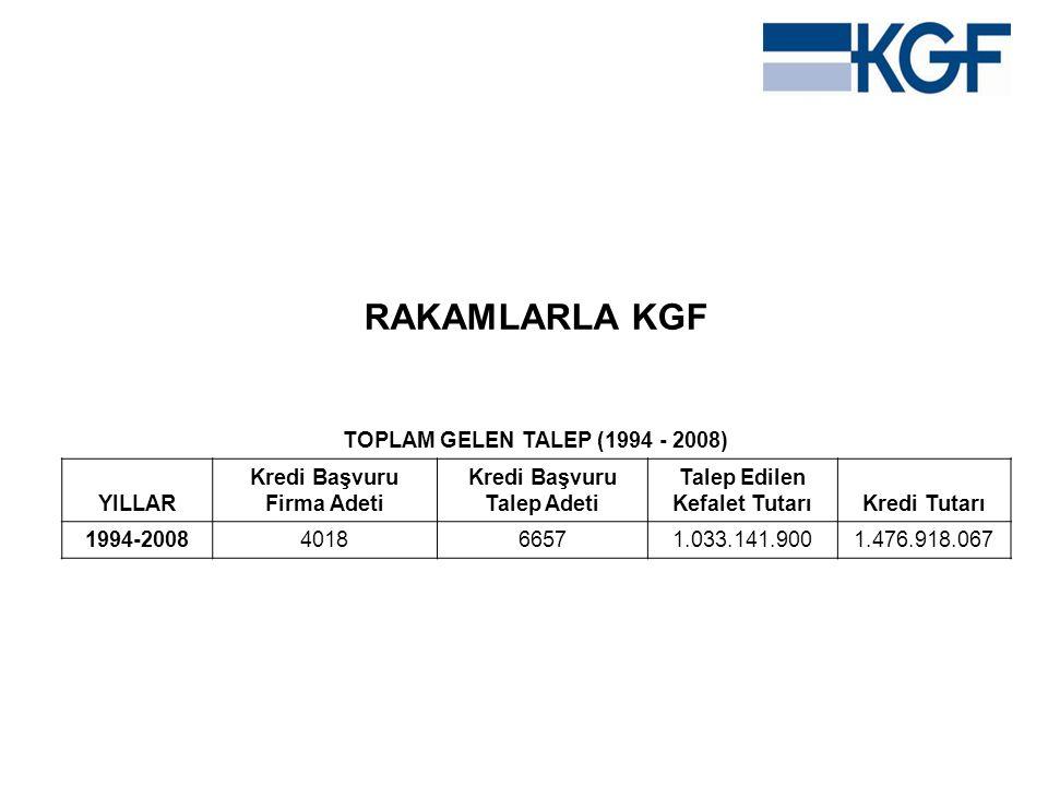 RAKAMLARLA KGF TOPLAM GELEN TALEP (1994 - 2008) YILLAR Kredi Başvuru Firma Adeti Kredi Başvuru Talep Adeti Talep Edilen Kefalet TutarıKredi Tutarı 199