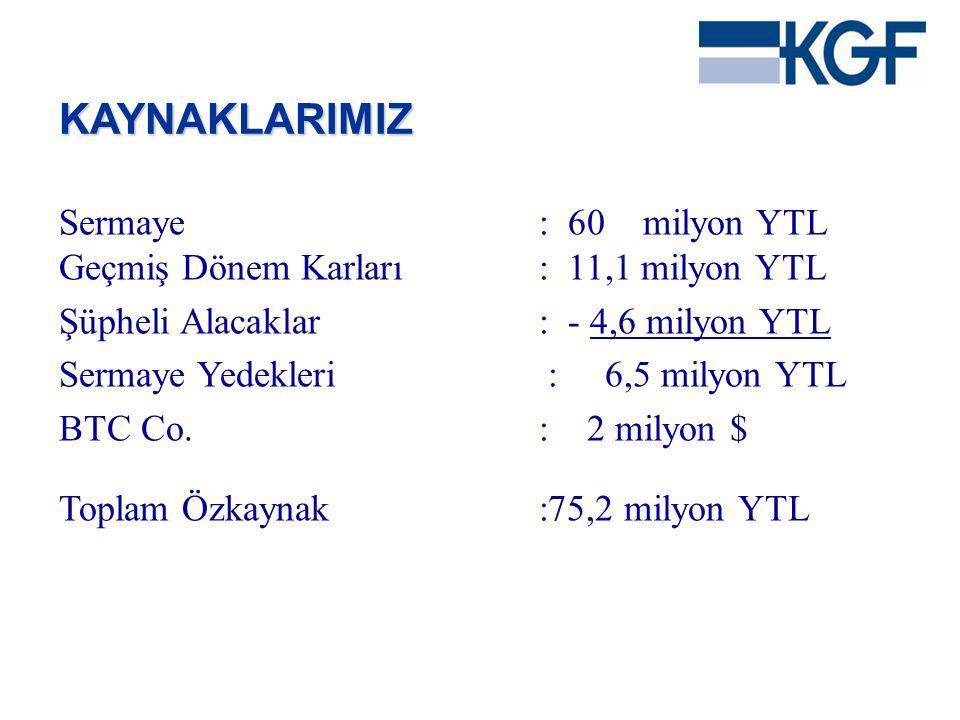Sermaye: 60 milyon YTL Geçmiş Dönem Karları: 11,1 milyon YTL Şüpheli Alacaklar: - 4,6 milyon YTL Sermaye Yedekleri : 6,5 milyon YTL BTC Co.: 2 milyon