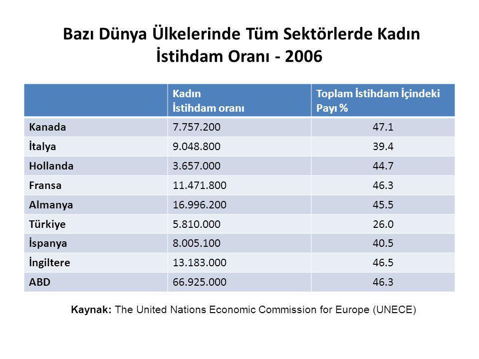 Bazı Dünya Ülkelerinde Tüm Sektörlerde Kadın İstihdam Oranı - 2006 Kadın İstihdam oranı Toplam İstihdam İçindeki Payı % Kanada7.757.200 47.1 İtalya9.0