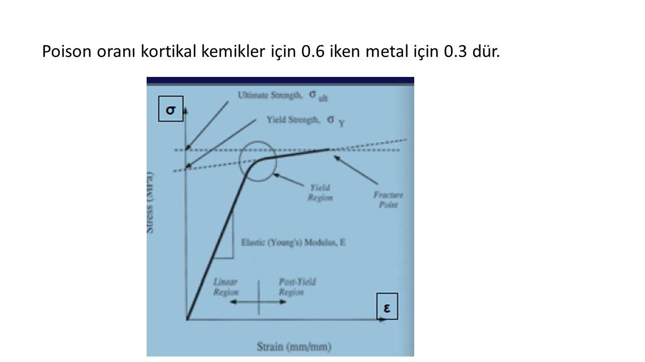Poison oranı kortikal kemikler için 0.6 iken metal için 0.3 dür.
