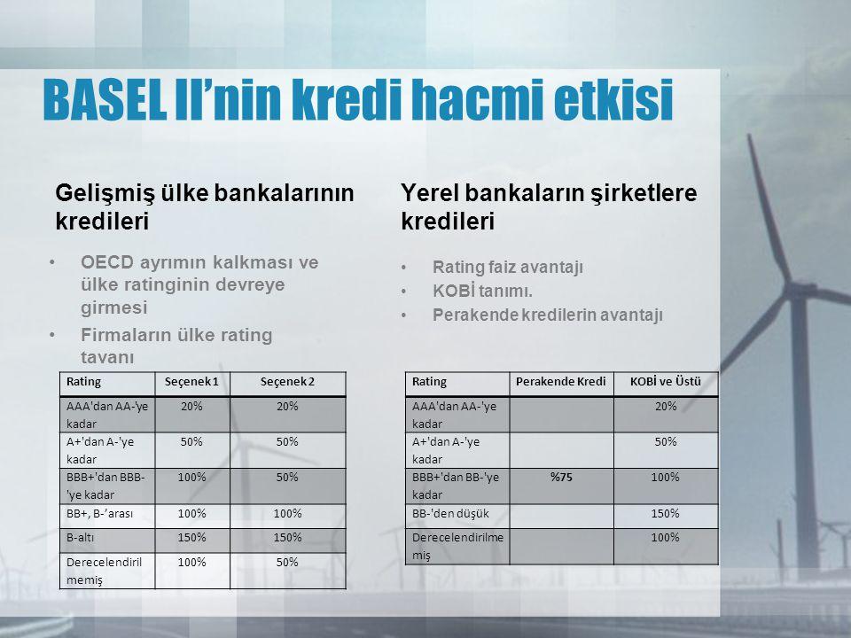 BASEL II'nin kredi hacmi etkisi Gelişmiş ülke bankalarının kredileri • OECD ayrımın kalkması ve ülke ratinginin devreye girmesi • Firmaların ülke rating tavanı Yerel bankaların şirketlere kredileri • Rating faiz avantajı • KOBİ tanımı.