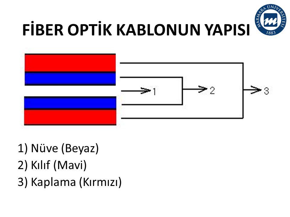 FİBER OPTİK KABLONUN YAPISI 1) Nüve (Beyaz) 2) Kılıf (Mavi) 3) Kaplama (Kırmızı)