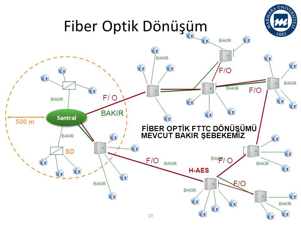 Bakır altyapı 500 m BAKIR Santral BAKIR F/O MEVCUT BAKIR ŞEBEKEMİZ FİBER OPTİK FTTC DÖNÜŞÜMÜ SD H-AES FTTC Dönüşümü 19 Fiber Optik Dönüşüm