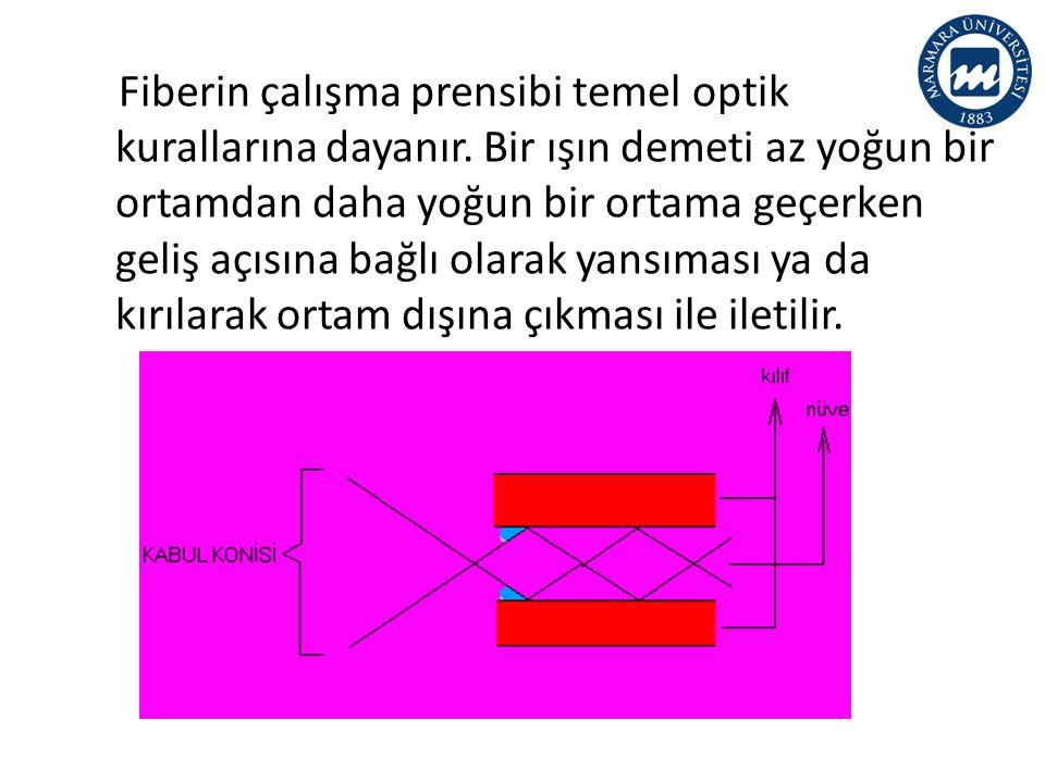 • Fiberler: 1.Basamak indisli çok modlu fiberler 2.Gradyan indisli çok modlu fiberler 3.Tek modlu fiberler