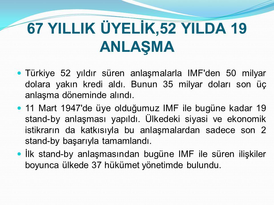 67 YILLIK ÜYELİK,52 YILDA 19 ANLAŞMA  Türkiye 52 yıldır süren anlaşmalarla IMF'den 50 milyar dolara yakın kredi aldı. Bunun 35 milyar doları son üç a