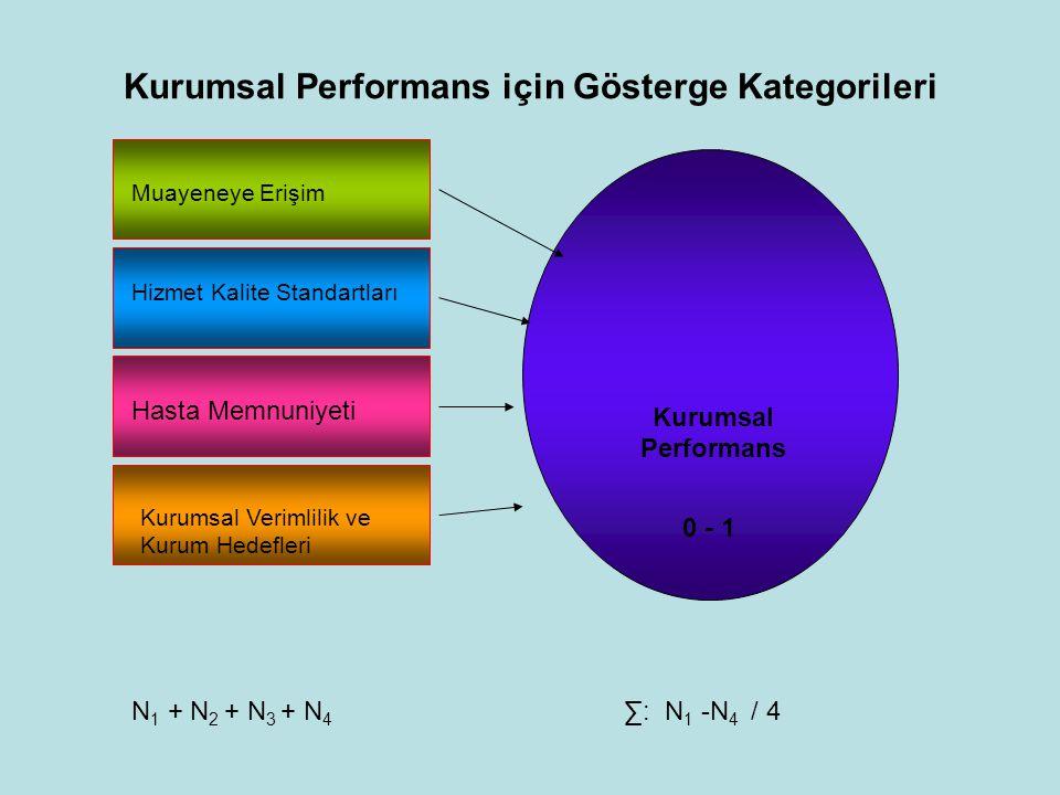 Kurumsal Performans için Gösterge Kategorileri Kurumsal Performans 0 - 1 Muayeneye Erişim Hizmet Kalite Standartları Hasta Memnuniyeti Kurumsal Veriml