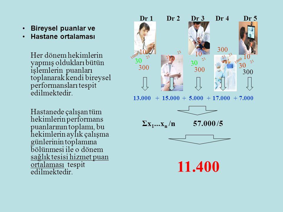 •Bireysel puanlar ve •Hastane ortalaması Her dönem hekimlerin yapmış oldukları bütün işlemlerin puanları toplanarak kendi bireysel performansları tesp