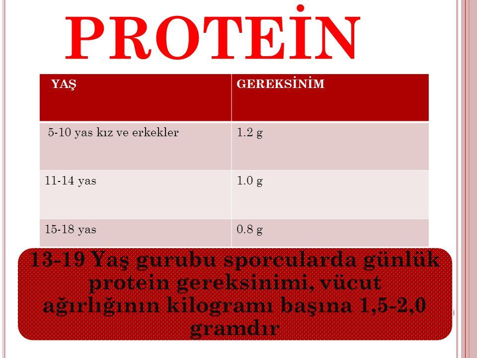 PROTEİN YAŞGEREKSİNİM 5-10 yas kız ve erkekler1.2 g 11-14 yas1.0 g 15-18 yas0.8 g 13-19 Yaş gurubu sporcularda günlük protein gereksinimi, vücut ağırl
