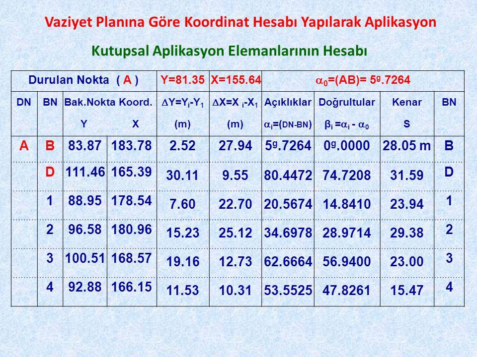 Kutupsal Aplikasyon Elemanlarının Hesabı Durulan Nokta ( A )Y=81.35X=155.64  0 =(AB)= 5 g.7264 DNBN Bak.Nokta Koord.