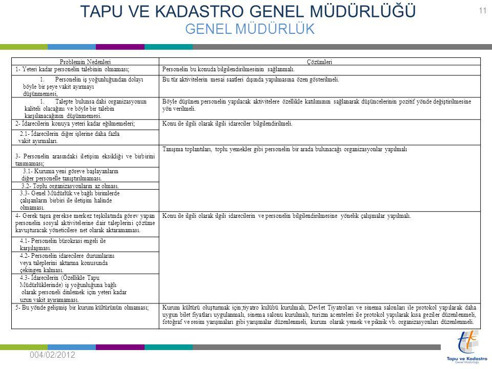 TAPU VE KADASTRO GENEL MÜDÜRLÜĞÜ GENEL MÜDÜRLÜK 004/02/2012 11 Problemin NedenleriÇözümleri 1- Yeteri kadar personelin talebinin olmaması;Personelin b