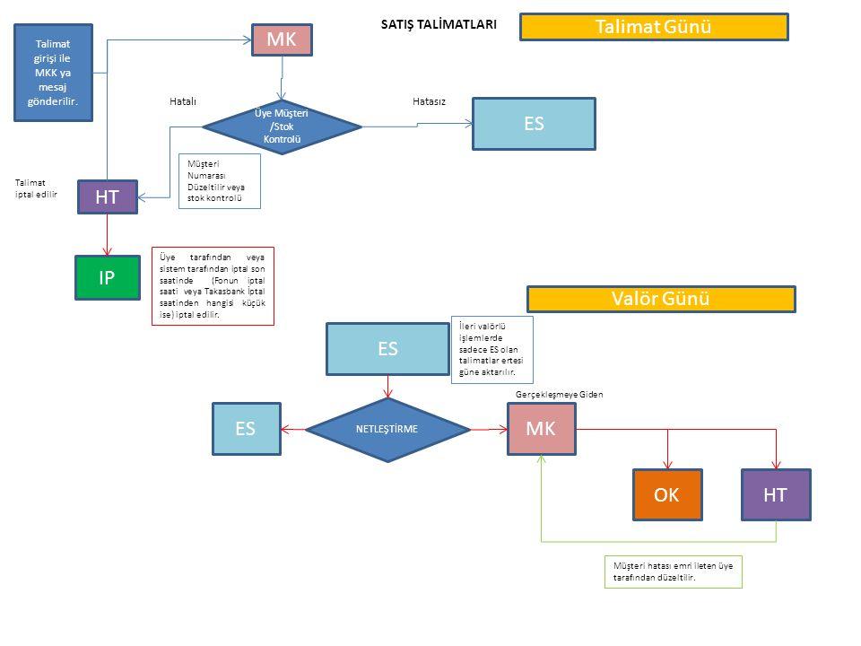 Talimat girişi ile MKK ya mesaj gönderilir. MK HT ES Üye Müşteri /Stok Kontrolü HatalıHatasız IP Müşteri Numarası Düzeltilir veya stok kontrolü SATIŞ