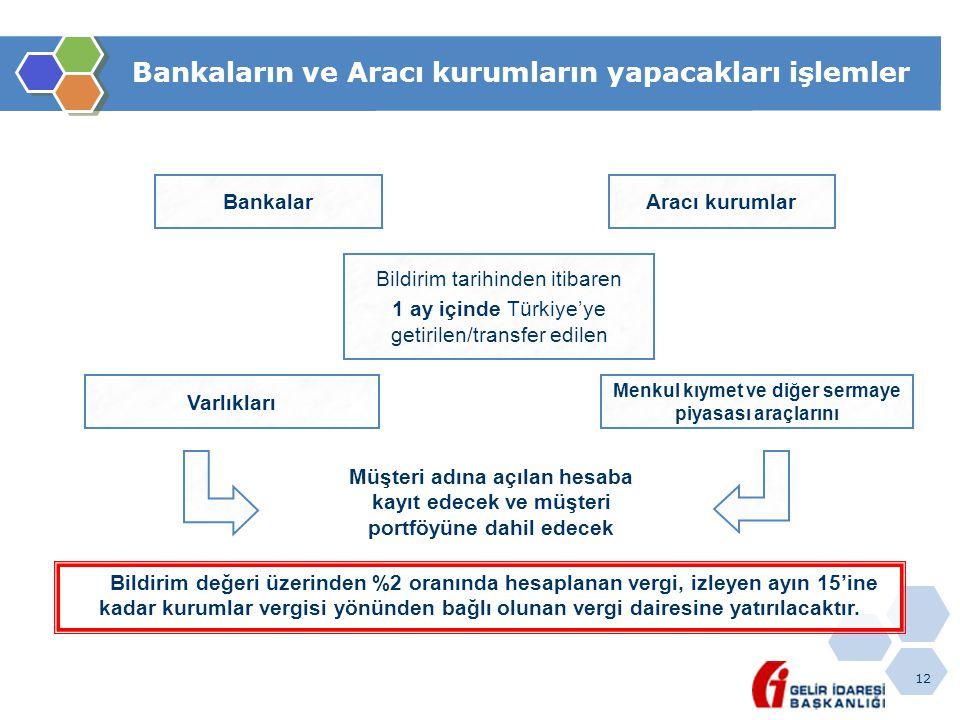12 Bankaların ve Aracı kurumların yapacakları işlemler Bankalar Müşteri adına açılan hesaba kayıt edecek ve müşteri portföyüne dahil edecek Aracı kuru