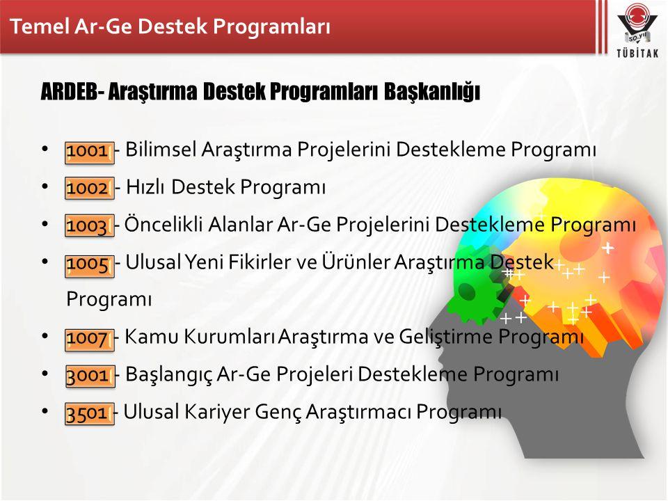 Temel Ar-Ge Destek Programları ARDEB- Araştırma Destek Programları Başkanlığı • 1001 - Bilimsel Araştırma Projelerini Destekleme Programı • 1002 - Hız