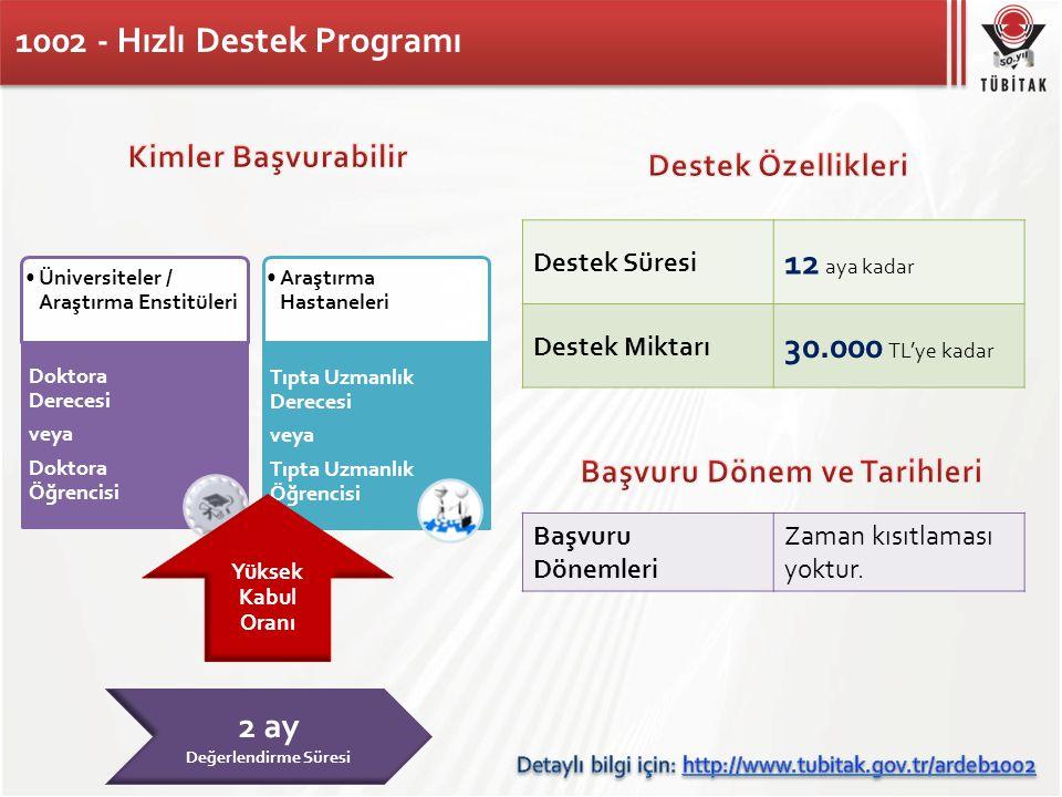 1002 - Hızlı Destek Programı Destek Süresi 12 aya kadar Destek Miktarı 30.000 TL'ye kadar Başvuru Dönemleri Zaman kısıtlaması yoktur. •Üniversiteler /