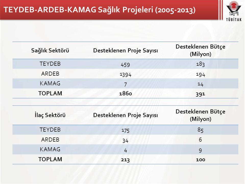 TEYDEB-ARDEB-KAMAG Sağlık Projeleri (2005-2013) Sağlık SektörüDesteklenen Proje Sayısı Desteklenen Bütçe (Milyon) TEYDEB459183 ARDEB1394194 KAMAG714 T