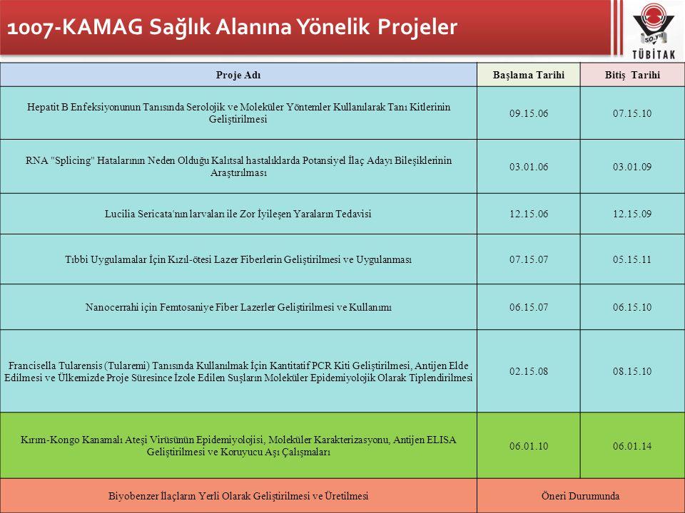 1007-KAMAG Sağlık Alanına Yönelik Projeler Proje AdıBaşlama TarihiBitiş Tarihi Hepatit B Enfeksiyonunun Tanısında Serolojik ve Moleküler Yöntemler Kul