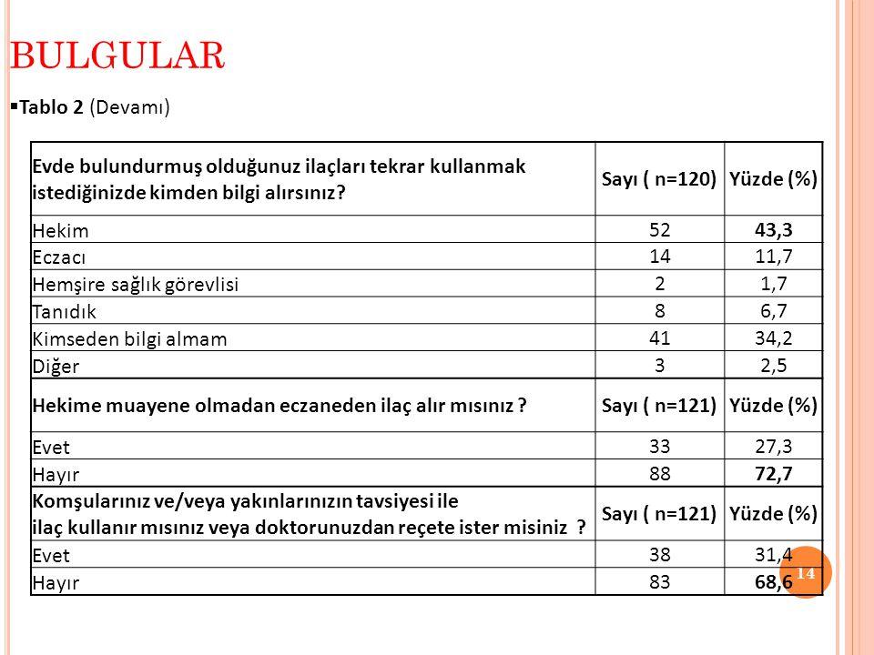  Tablo 2 (Devamı) BULGULAR 14 Evde bulundurmuş olduğunuz ilaçları tekrar kullanmak istediğinizde kimden bilgi alırsınız? Sayı ( n=120)Yüzde (%) Hekim