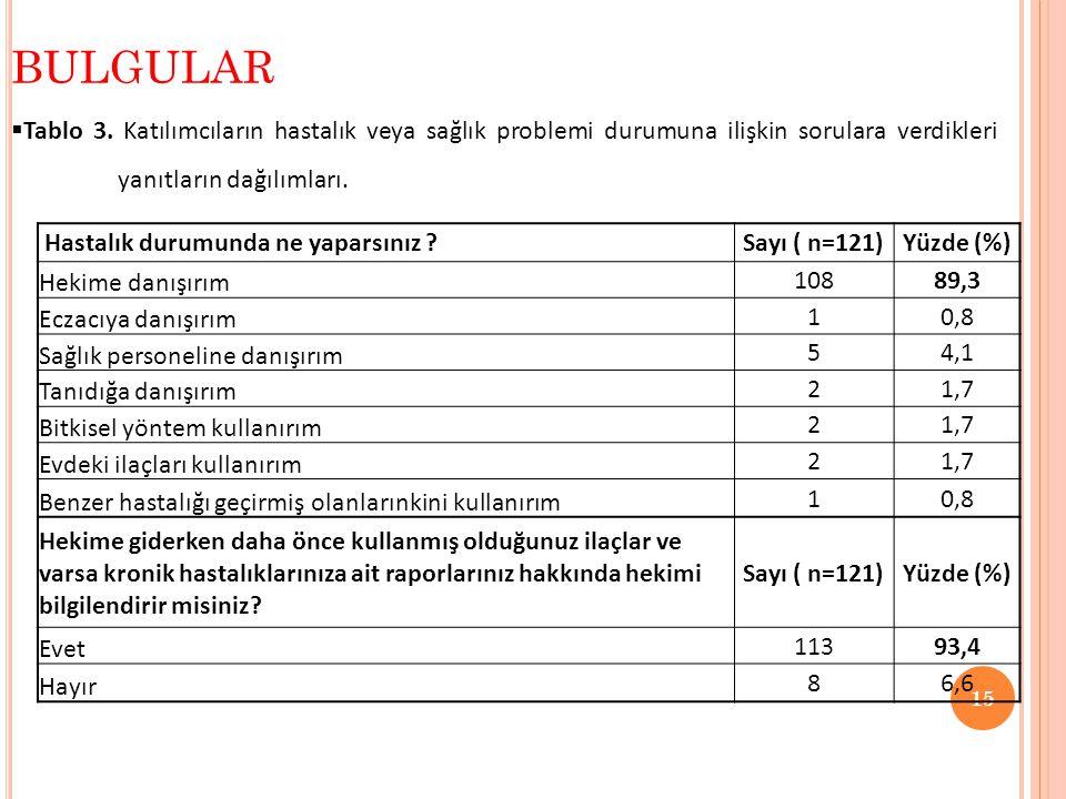  Tablo 3. Katılımcıların hastalık veya sağlık problemi durumuna ilişkin sorulara verdikleri yanıtların dağılımları. BULGULAR 15 Hastalık durumunda ne