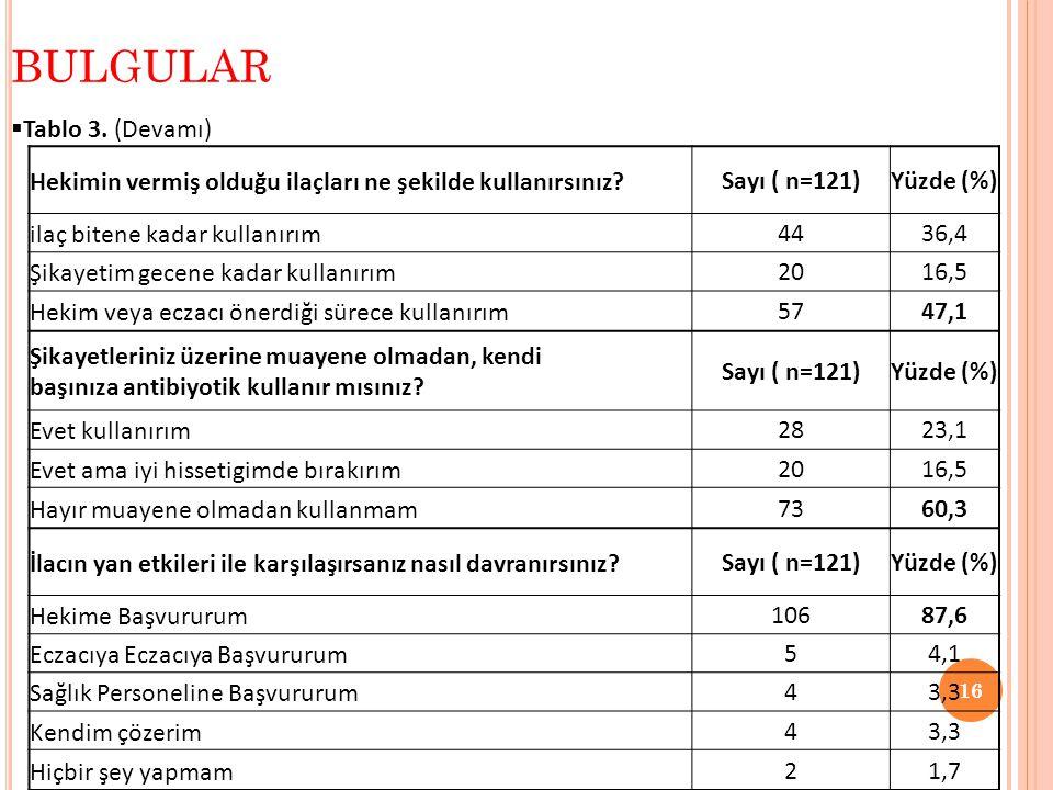  Tablo 3. (Devamı) BULGULAR 16 Hekimin vermiş olduğu ilaçları ne şekilde kullanırsınız?Sayı ( n=121)Yüzde (%) ilaç bitene kadar kullanırım4436,4 Şika