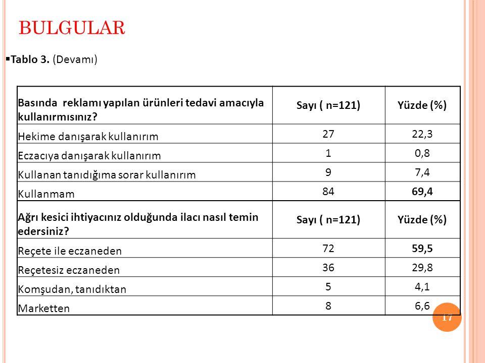  Tablo 3. (Devamı) BULGULAR 17 Basında reklamı yapılan ürünleri tedavi amacıyla kullanırmısınız? Sayı ( n=121)Yüzde (%) Hekime danışarak kullanırım 2