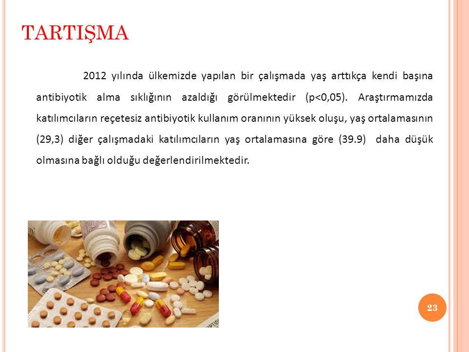 23 TARTIŞMA 2012 yılında ülkemizde yapılan bir çalışmada yaş arttıkça kendi başına antibiyotik alma sıklığının azaldığı görülmektedir (p<0,05). Araştı