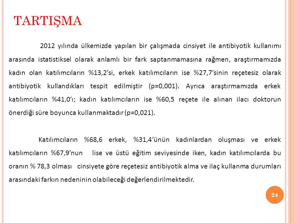 24 TARTIŞMA 2012 yılında ülkemizde yapılan bir çalışmada cinsiyet ile antibiyotik kullanımı arasında istatistiksel olarak anlamlı bir fark saptanmamas