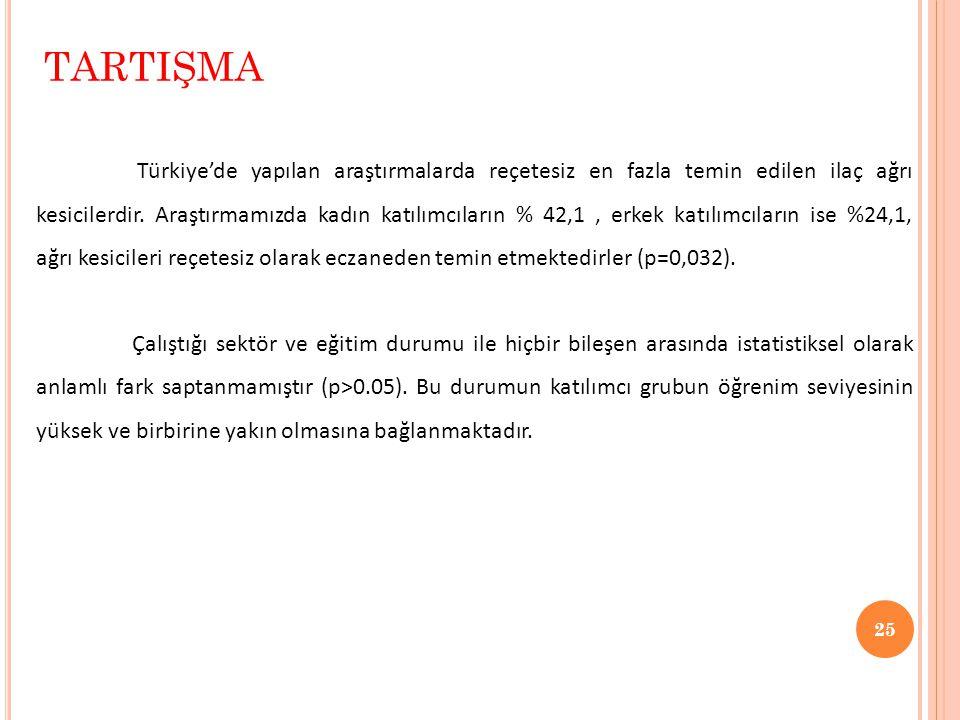 25 TARTIŞMA Türkiye'de yapılan araştırmalarda reçetesiz en fazla temin edilen ilaç ağrı kesicilerdir. Araştırmamızda kadın katılımcıların % 42,1, erke
