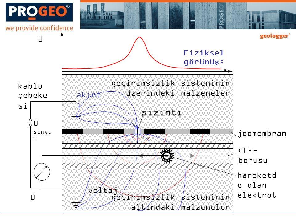 jeomembran CLE- borusu hareketd e olan elektrot geçirimsizlik sisteminin üzerindeki malzemeler geçirimsizlik sisteminin altındaki malzemeler sızıntı kablo şebeke si U sinya l U m U akınt ı voltaj Fiziksel görünüş: