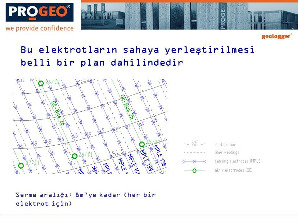 Bu elektrotların sahaya yerleştirilmesi belli bir plan dahilindedir Serme aralığı: 8m'ye kadar (her bir elektrot için)