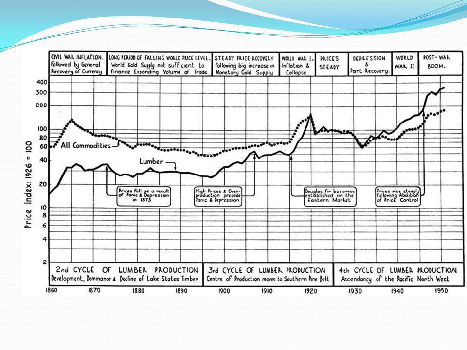 Hikaye  1860-1920 arasında  Amerika'da  Odun/Kereste kıtlığı  Readings in Applied Microeconomics: The power of the market, Edited by Craig Newmark.