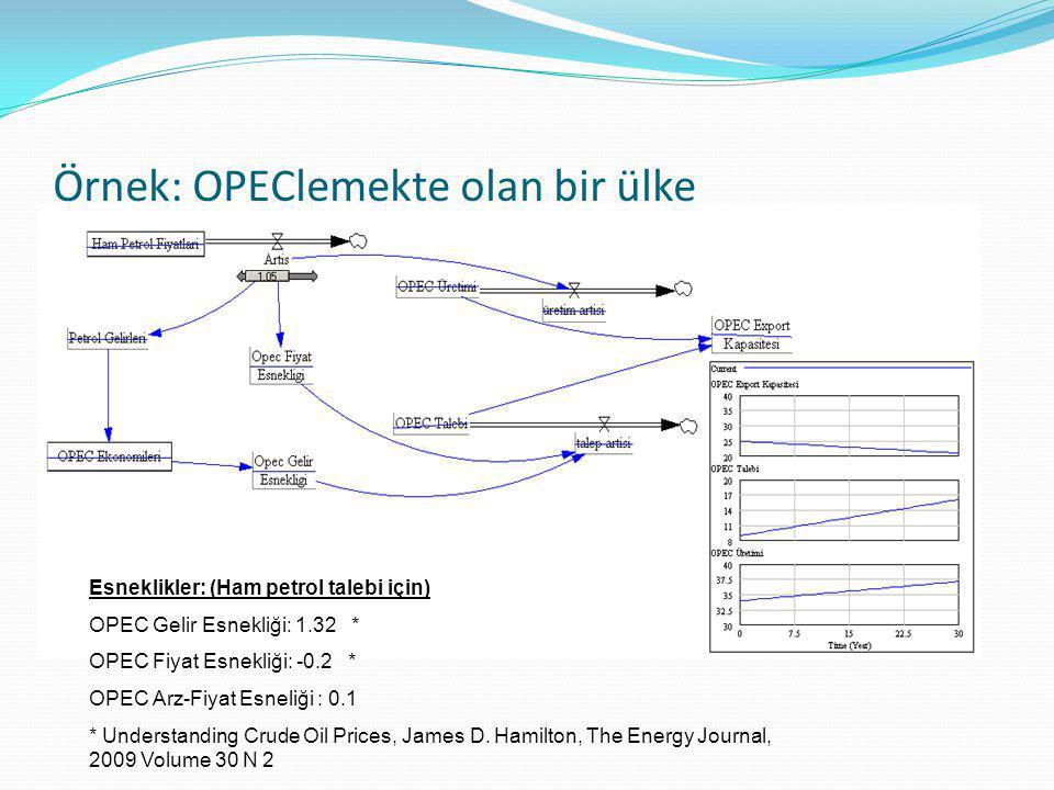 Örnek: OPEClemekte olan bir ülke Esneklikler: (Ham petrol talebi için) OPEC Gelir Esnekliği: 1.32 * OPEC Fiyat Esnekliği: -0.2 * OPEC Arz-Fiyat Esneli