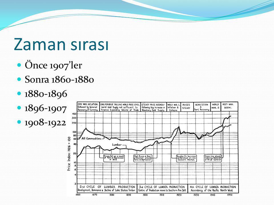 1896'da fiyatlar artmaya başladı  1896'dan 1907'ye fiyatlar çok arttı (bazı ürünlerin fiyatları %500-%800) arttı  Beton ve demirinki ise göreceli olarak düştü  Bir kereste kıtlığı koruma metodları konusunda bir araştırma merakı başlattıysa,  Fiyat artışı yeni gelişmelere kapıları açtı