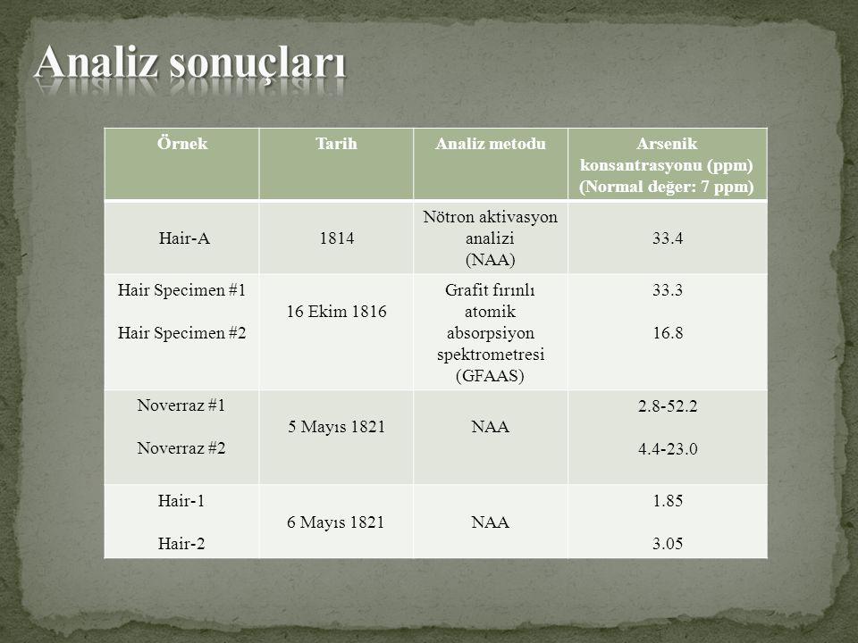 ÖrnekTarihAnaliz metoduArsenik konsantrasyonu (ppm) (Normal değer: 7 ppm) Hair-A1814 Nötron aktivasyon analizi (NAA) 33.4 Hair Specimen #1 Hair Specim