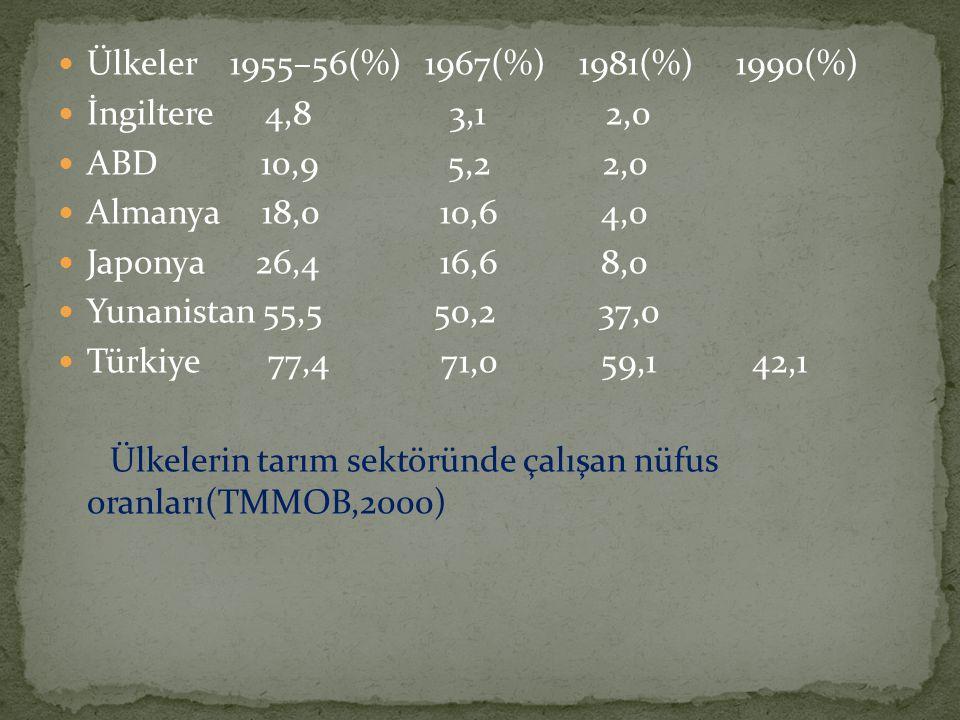  Ülkeler 1955–56(%) 1967(%) 1981(%) 1990(%)  İngiltere 4,8 3,1 2,0  ABD 10,9 5,2 2,0  Almanya 18,0 10,6 4,0  Japonya 26,4 16,6 8,0  Yunanistan 5