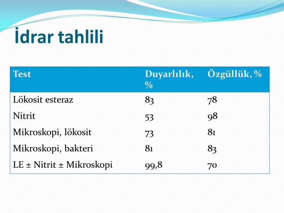 TestDuyarlılık, % Özgüllük, % Lökosit esteraz8378 Nitrit5398 Mikroskopi, lökosit7381 Mikroskopi, bakteri8183 LE ± Nitrit ± Mikroskopi99,870 İdrar tahl